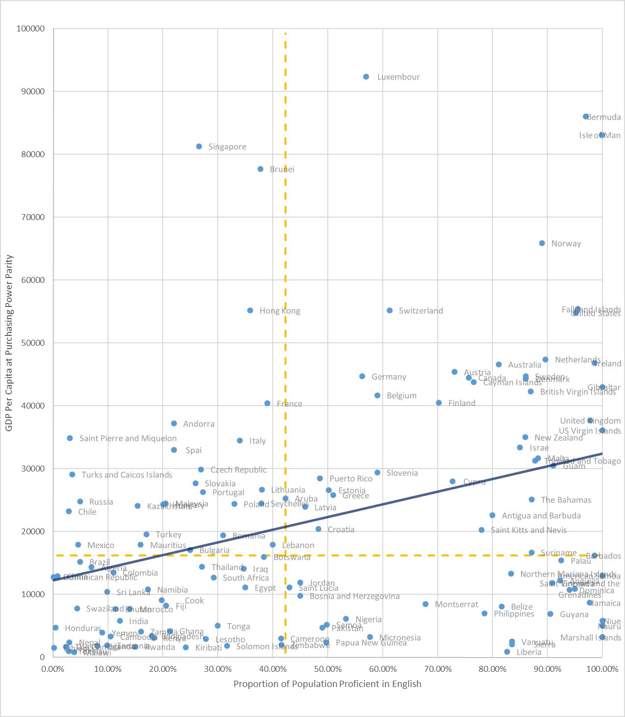 english edu graph