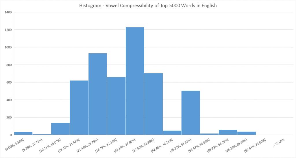 histo - vowel compressibility